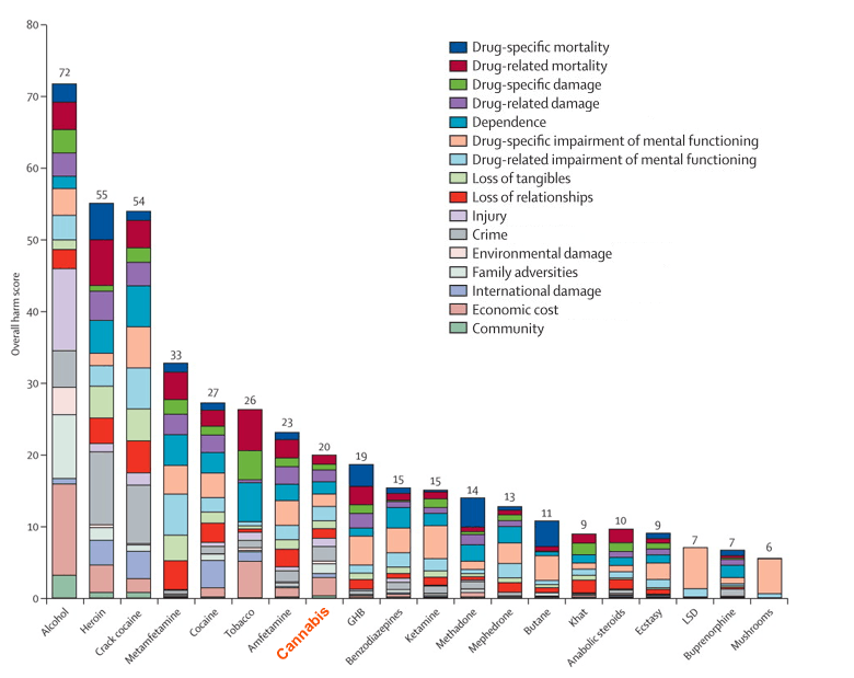 ranking-20-drugs-and-alcohol-by-overall-harm.png